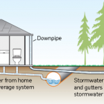 stormwater pipes